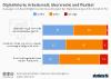 Auswirkung der Digitalisierung auf den Arbeitsplatz
