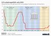 US-Leitzins und jeweilige Praesidenten der US-Notenbank