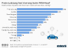 Was den Deutschen beim Autokauf wichtig ist