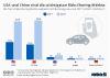 die Top 5 Ride Sharing Märkte weltweit