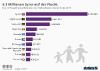 Top 10 Herkunftsländer von Flüchtlingen