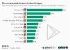 Die 10 umsatzstärksten Play Store Apps in Deutschland