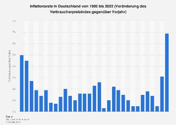 Inflationsrate in Deutschland bis 2018