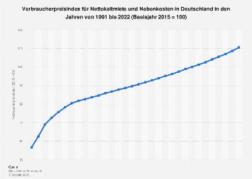 Verbraucherpreisindex - Wohnungsmiete und Nebenkosten bis 2017