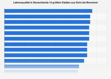 Lebensqualität in Deutschlands Großstädten aus Sicht der Bewohner