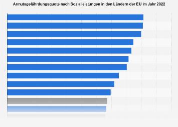 Armutsgefährdungsquote in Ländern Europas 2016
