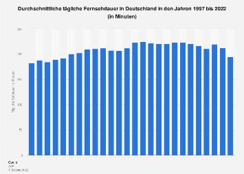 Fernsehkonsum: Entwicklung der Sehdauer in Deutschland bis 2017