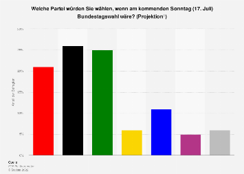Sonntagsfrage zur Bundestagswahl - ZDF Politbarometer