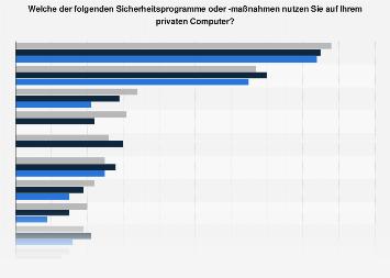 Umfrage zur Nutzung von Sicherheitsprogrammen durch Internetnutzer 2016