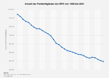 Mitgliederentwicklung der SPD bis 2017