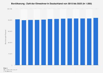 Zahl der Einwohner in Deutschland bis 2018