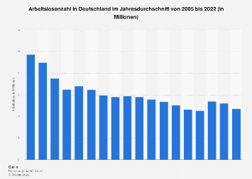 Arbeitslosenzahl in Deutschland - Jahresdurchschnittswerte bis 2018