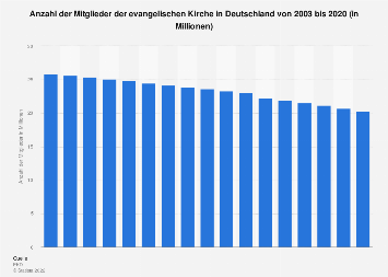Mitglieder der evangelischen Kirche in Deutschland bis 2018