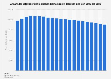 Juden in Deutschland bis 2016