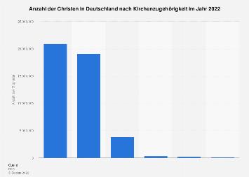 Christen in Deutschland nach Kirchenzugehörigkeit 2016