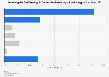 Bevölkerung in Deutschland nach Migrationshintergrund 2017