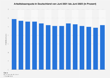 Aktuelle Arbeitslosenquote in Deutschland bis September 2018