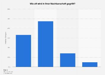 Grillen - Häufigkeit in der Nachbarschaft in Deutschland 2017