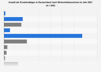 Erwerbstätige in Deutschland nach Wirtschaftsbereichen 2018