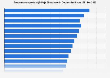 Bruttoinlandsprodukt (BIP) pro Kopf in Deutschland bis 2016