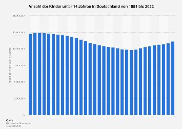Anzahl der Kinder bis 14 Jahre in Deutschland bis 2015
