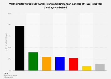 Sonntagsfrage zur Landtagswahl in Bayern Oktober 2018