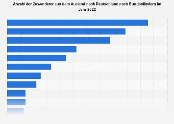 Zuwanderung nach Deutschland nach Bundesländern 2016