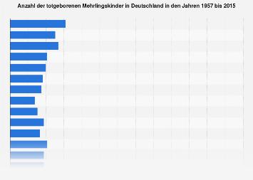 Totgeborene Mehrlingskinder in Deutschland bis 2014