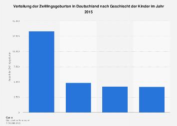 Verteilung der Zwillingsgeburten in Deutschland nach Geschlecht der Kinder 2014