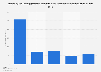 Verteilung der Drillingsgeburten in Deutschland nach Geschlecht der Kinder 2014