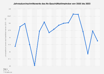 ifo-Geschäftsklimaindex - Jahresdurchschnittswerte bis 2019