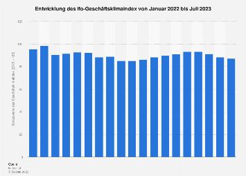 ifo-Geschäftsklimaindex - Monatswerte bis Dezember 2018