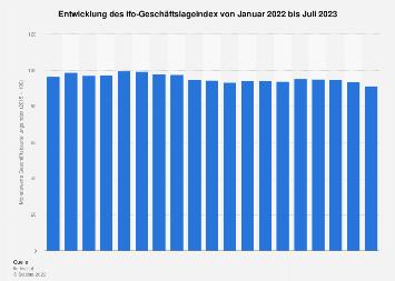 ifo-Geschäftsbeurteilungsindex - Monatswerte bis November 2017