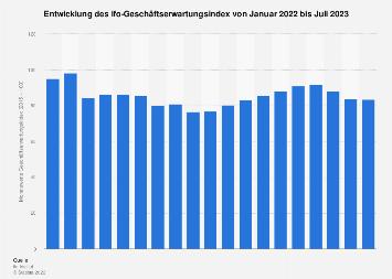 ifo-Geschäftserwartungsindex - Monatswerte bis Februar 2018