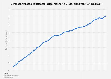 Heiratsalter lediger Männer in Deutschland bis 2017