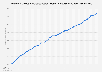 Heiratsalter lediger Frauen in Deutschland bis 2016