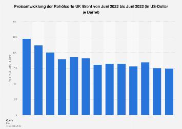 Monatsdurchschnittspreise der Rohölsorte UK Brent bis April 2018