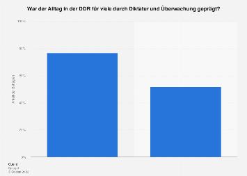 DDR - Diktatur und Überwachung im Alltag