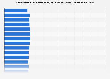 Altersstruktur der Bevölkerung in Deutschland 2018