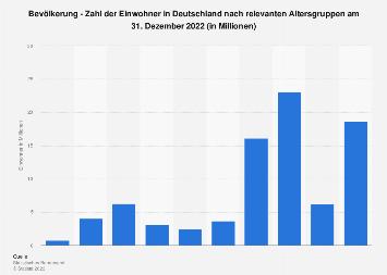 Bevölkerung Deutschlands nach Altersgruppen 2017