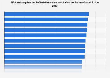 FIFA Weltrangliste der Fußballnationalmannschaften der Frauen 2018