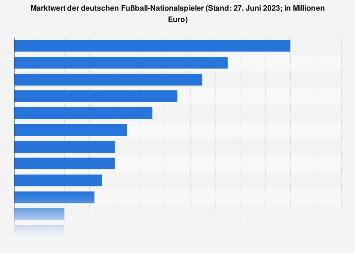 Marktwert der deutschen Fußball-Nationalspieler 2018