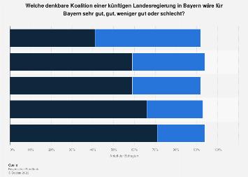 Umfrage zur bevorzugten Koalition der Landesregierung in Bayern 2018
