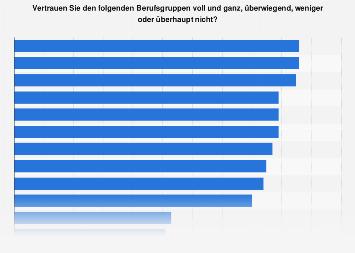 Umfrage zum Vertrauen in verschiedene Berufsgruppen in Deutschland 2017