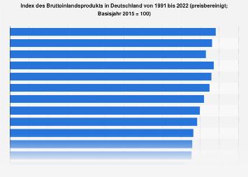 Index des Bruttoinlandsprodukts in Deutschland bis 2017