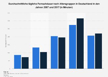 Vergleich der täglichen Fernsehdauer in Deutschland 2007 und 2016