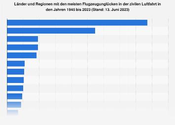 Anzahl der Flugzeugunglücke nach Ländern und Regionen bis 2019