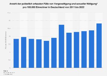 Fälle von Vergewaltigung und sexueller Nötigung pro 100.000 Einwohner bis 2017
