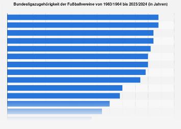 1. Bundesliga - Zugehörigkeit der Fußballvereine von 1963-2019