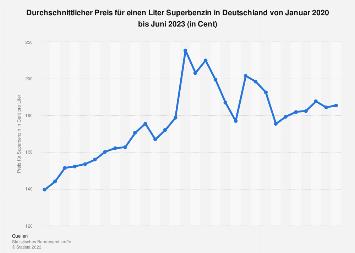 Durchschnittlicher Benzinpreis in Deutschland bis September 2018